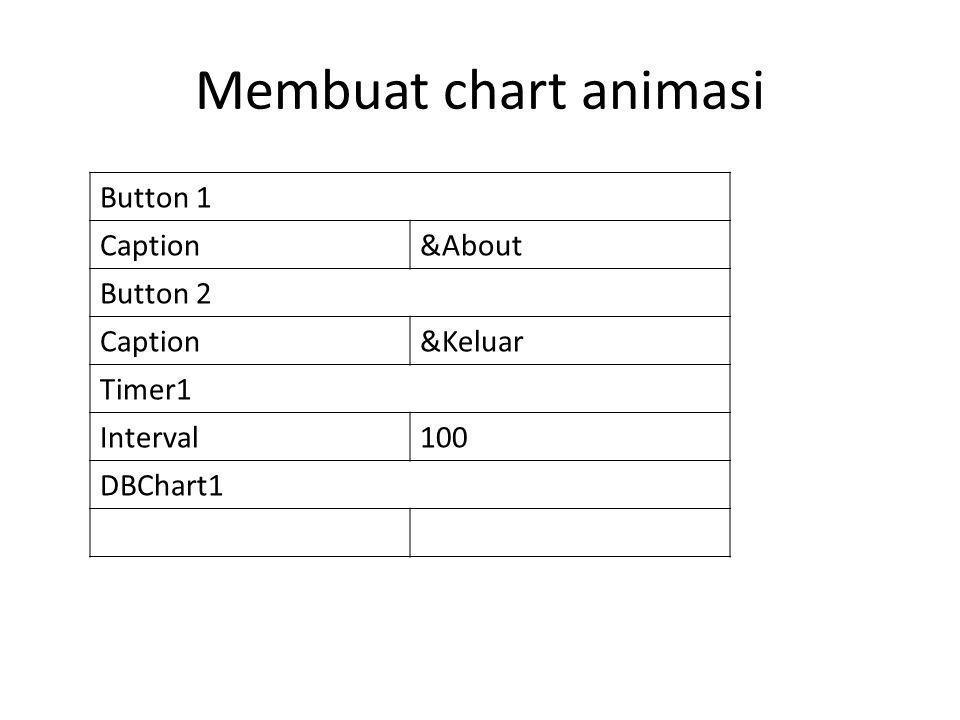 Membuat chart animasi Button 1 Caption&About Button 2 Caption&Keluar Timer1 Interval100 DBChart1