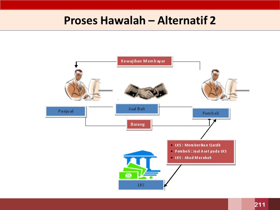 Proses Hawalah – Alternatif 2 211