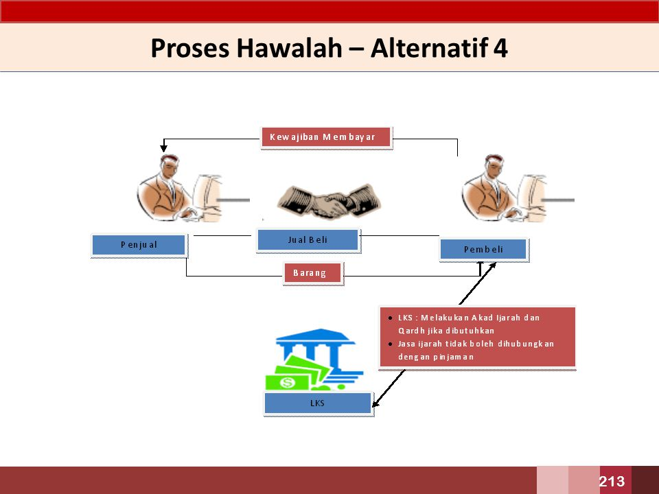 Proses Hawalah – Alternatif 4 213