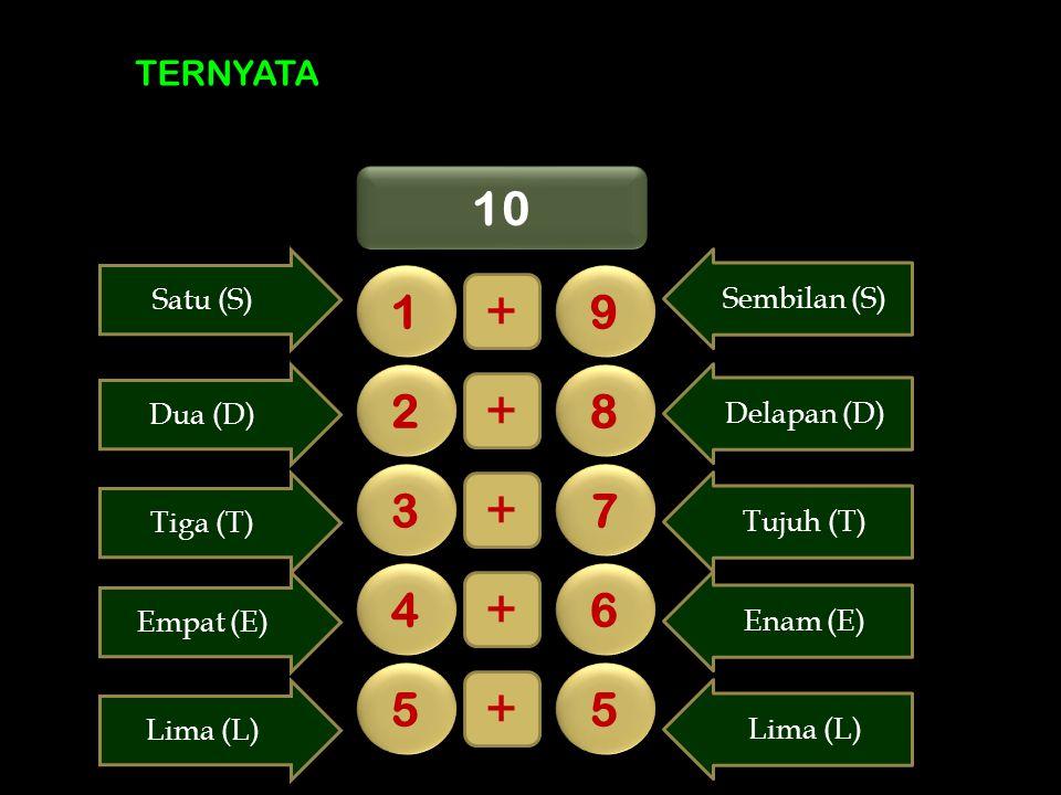 TERNYATA 10 1 1 9 9 + 2 2 8 8 + 3 3 7 7 + 4 4 6 6 + 5 5 5 5 + Sembilan (S) Satu (S) Delapan (D) Dua (D) Tujuh (T) Tiga (T) Enam (E) Empat (E) Lima (L)