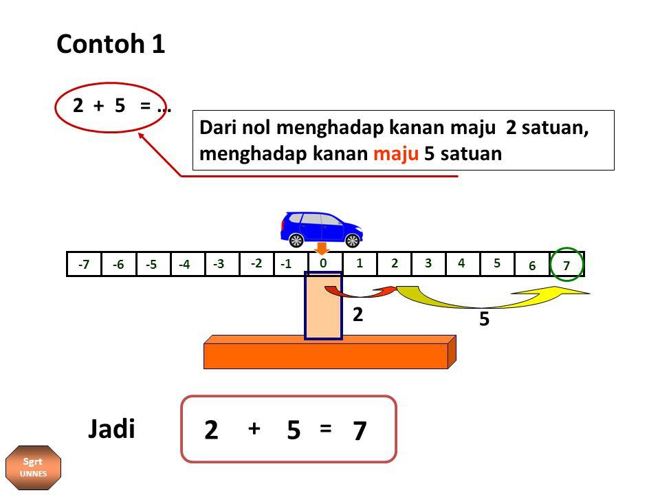 Contoh 1 0 -7 12345 67 -6-5-4 -3 -2 2 7 Dari nol menghadap kanan maju 2 satuan, menghadap kanan maju 5 satuan 2 + 5 = … 5 + = Jadi 2 5 Sgrt UNNES