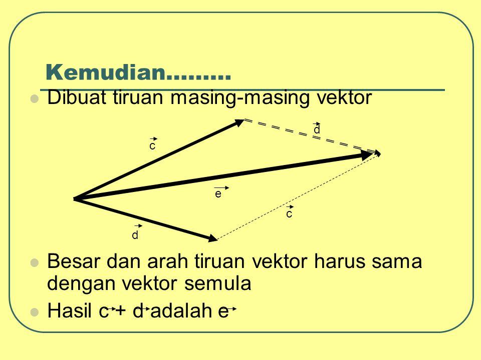 Kemudian……… Dibuat tiruan masing-masing vektor Besar dan arah tiruan vektor harus sama dengan vektor semula Hasil c + d adalah e c d d c e