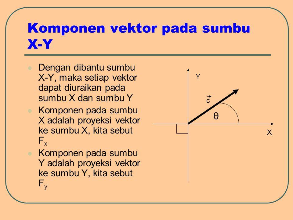 Komponen vektor pada sumbu X-Y Dengan dibantu sumbu X-Y, maka setiap vektor dapat diuraikan pada sumbu X dan sumbu Y Komponen pada sumbu X adalah proy