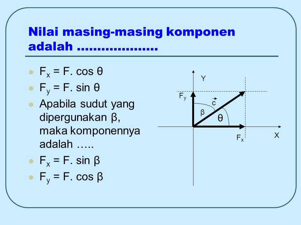 Nilai masing-masing komponen adalah ……………….. F x = F. cos θ F y = F. sin θ Apabila sudut yang dipergunakan β, maka komponennya adalah ….. F x = F. sin