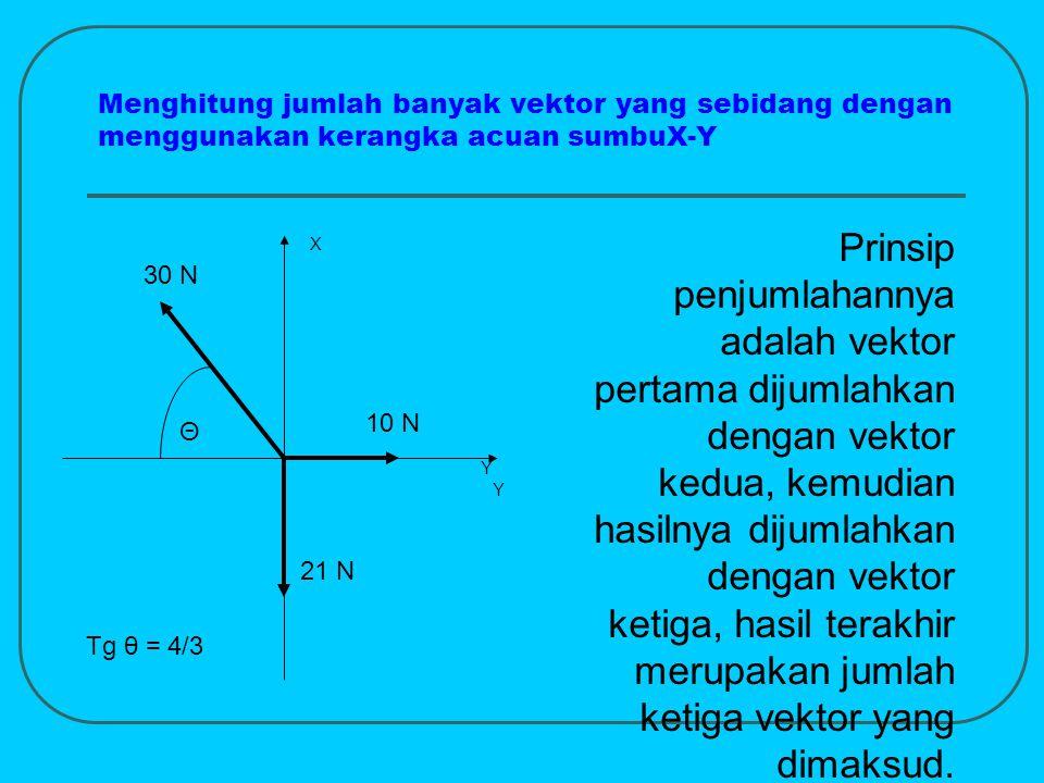 Menghitung jumlah banyak vektor yang sebidang dengan menggunakan kerangka acuan sumbuX-Y Prinsip penjumlahannya adalah vektor pertama dijumlahkan deng