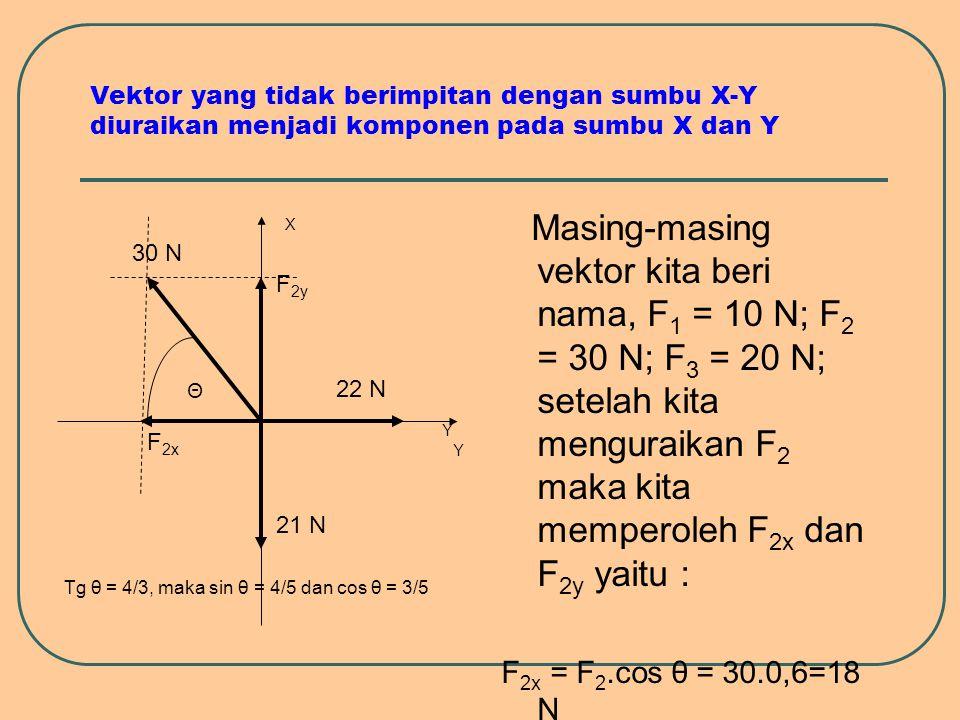 Vektor yang tidak berimpitan dengan sumbu X-Y diuraikan menjadi komponen pada sumbu X dan Y Masing-masing vektor kita beri nama, F 1 = 10 N; F 2 = 30