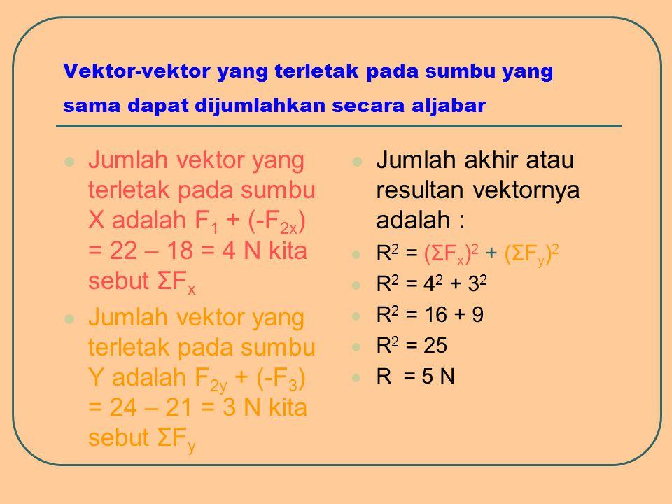 Vektor-vektor yang terletak pada sumbu yang sama dapat dijumlahkan secara aljabar Jumlah vektor yang terletak pada sumbu X adalah F 1 + (-F 2x ) = 22