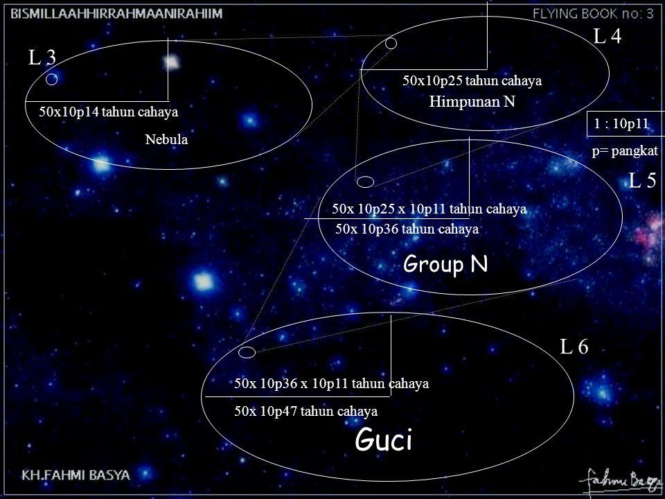 Group N 50x10p25 tahun cahaya 1 : 10p11 Himpunan N 50x 10p25 x 10p11 tahun cahaya 50x 10p36 tahun cahaya L 5 p= pangkat Guci 50x 10p36 x 10p11 tahun c