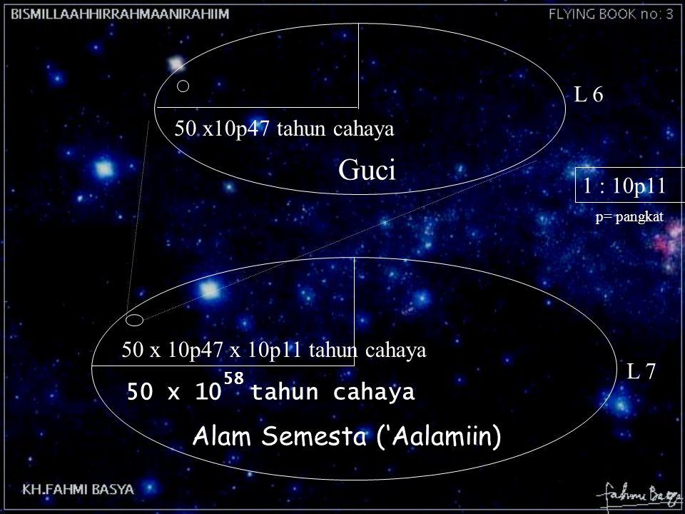 Alam Semesta ('Aalamiin) 50 x10p47 tahun cahaya 1 : 10p11 Guci 50 x 10p47 x 10p11 tahun cahaya 50 x 10 tahun cahaya L 7 p= pangkat L 6 58