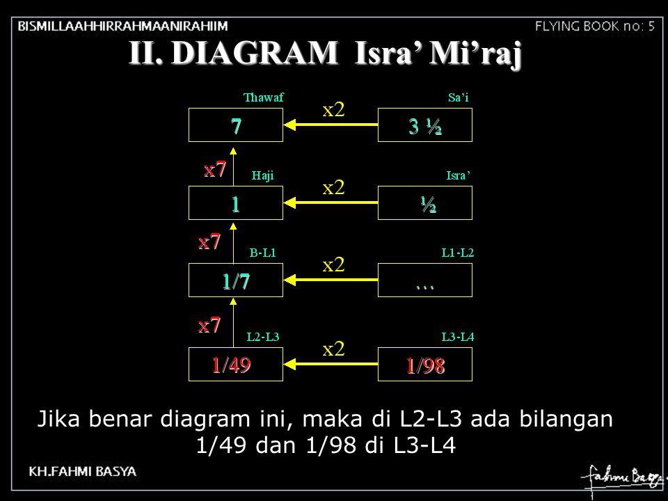 Pada Haji ada bilangan 1(satu) bolak balik Ka'bah Arafah 1 Kita tulis :½ x 2 = 1 Dan pada Isra' ada bilangan ½ ½ Masjidil Haram Masjidil Aqsho Maha Pe