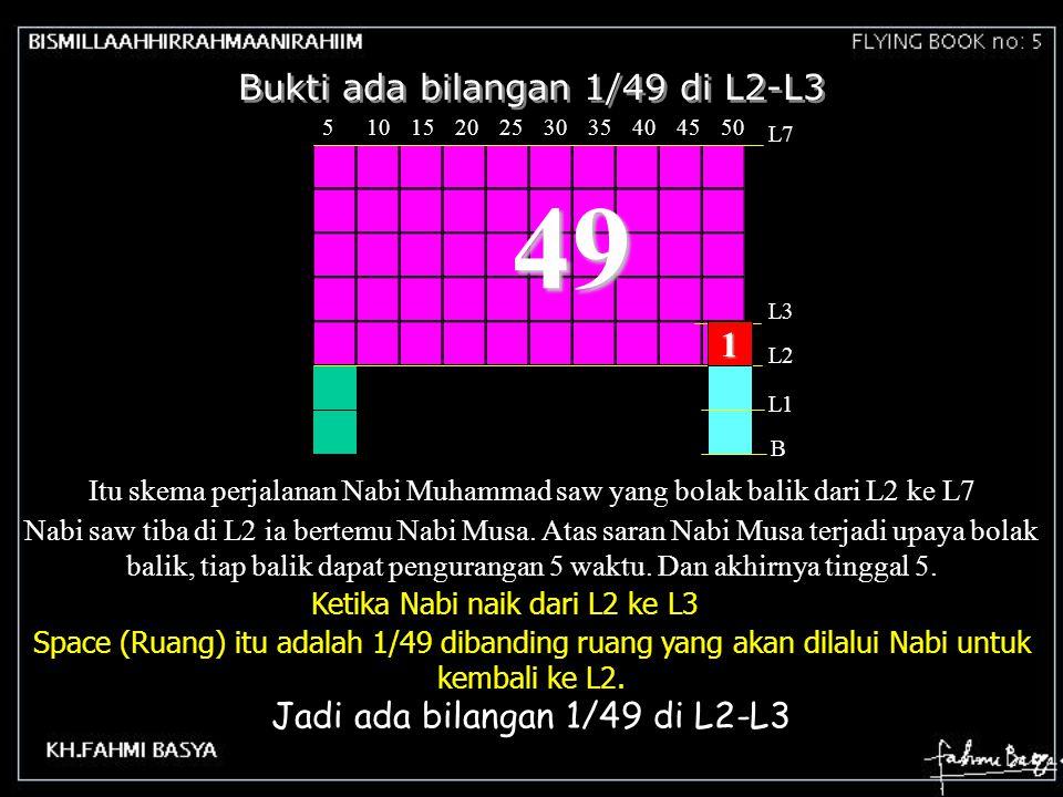 Bukti ada bilangan 1/49 di L2-L3 5045403530252015105 L2 L7 B L1 L3 49 1 Itu skema perjalanan Nabi Muhammad saw yang bolak balik dari L2 ke L7 Nabi saw tiba di L2 ia bertemu Nabi Musa.