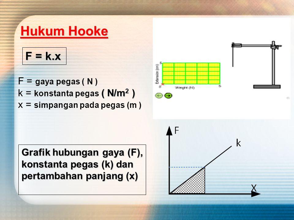 PEGAS Hukum Hooke Untuk Pegas Sebelum diberi gaya panjang mula-mula pegas Lo LoLo F L Bertambahan panjang pegas saat ditarik gaya F adalah ∆L Panjang pegas pada saat di beri gaya F adalah L ∆L = L - Lo