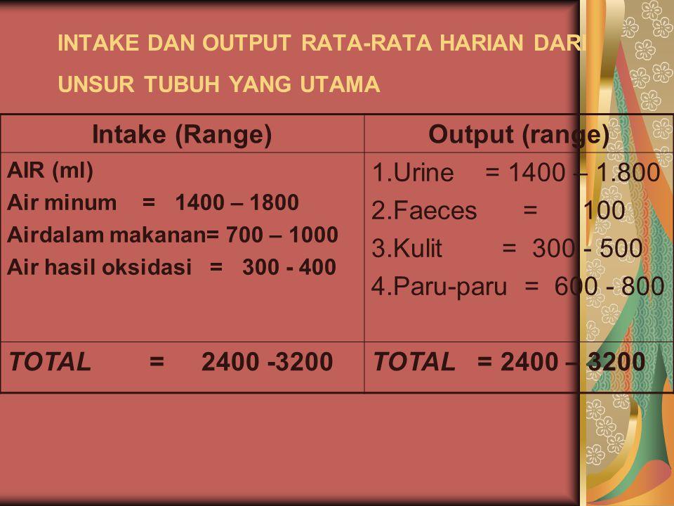 INTAKE DAN OUTPUT RATA-RATA HARIAN DARI UNSUR TUBUH YANG UTAMA Intake (Range)Output (range) AIR (ml) Air minum = 1400 – 1800 Airdalam makanan= 700 – 1