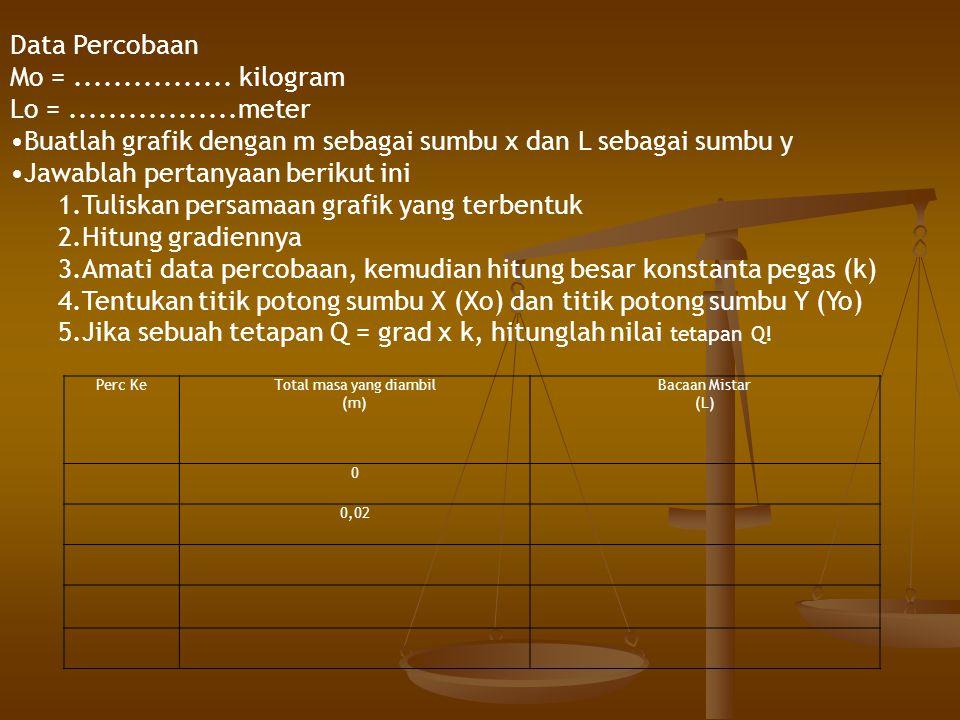 Perc KeTotal masa yang diambil (m) Bacaan Mistar (L) 0 0,02 Data Percobaan Mo =................ kilogram Lo =.................meter Buatlah grafik den