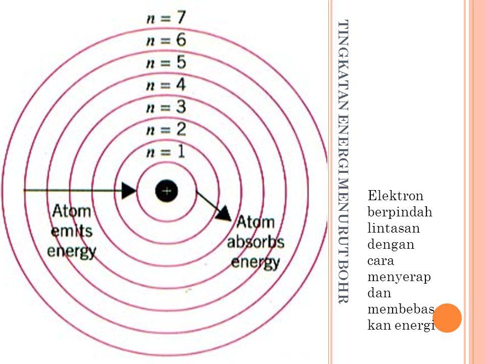 TINGKATAN ENERGI MENURUT BOHR Elektron berpindah lintasan dengan cara menyerap dan membebas kan energi
