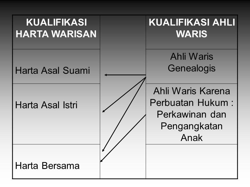 KUALIFIKASI HARTA WARISAN KUALIFIKASI AHLI WARIS Harta Asal Suami Ahli Waris Genealogis Harta Asal Istri Ahli Waris Karena Perbuatan Hukum : Perkawina