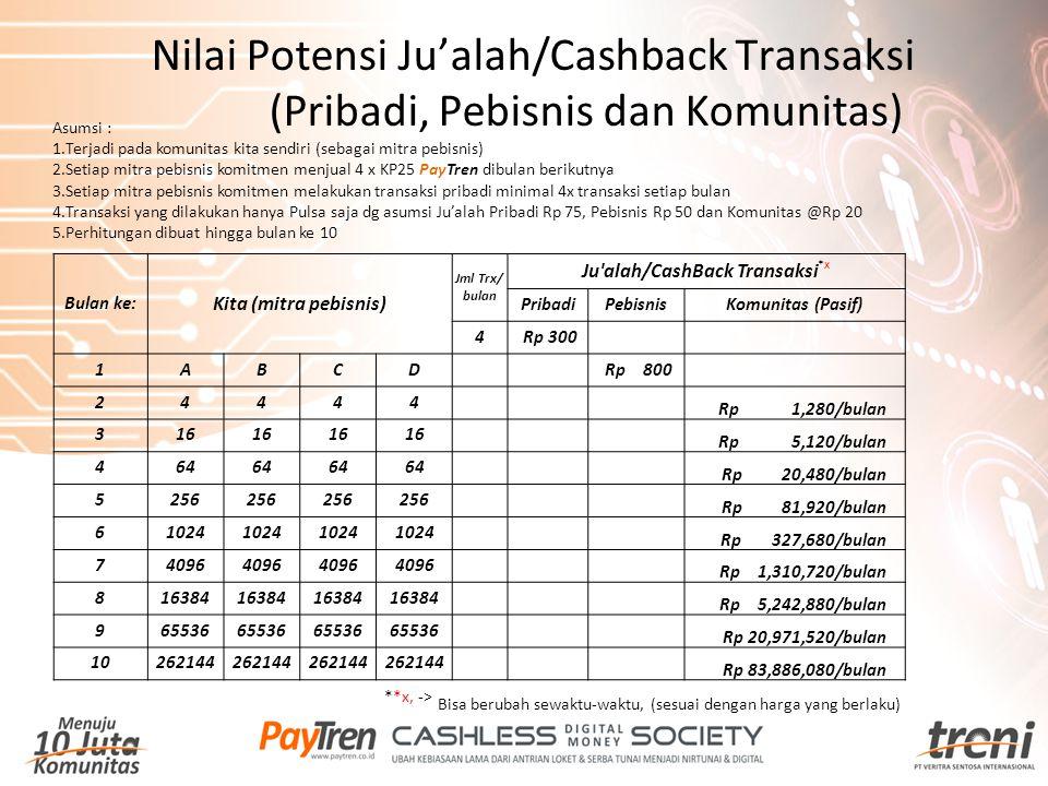 Nilai Potensi Ju'alah/Cashback Transaksi (Pribadi, Pebisnis dan Komunitas) Asumsi : 1.Terjadi pada komunitas kita sendiri (sebagai mitra pebisnis) 2.S