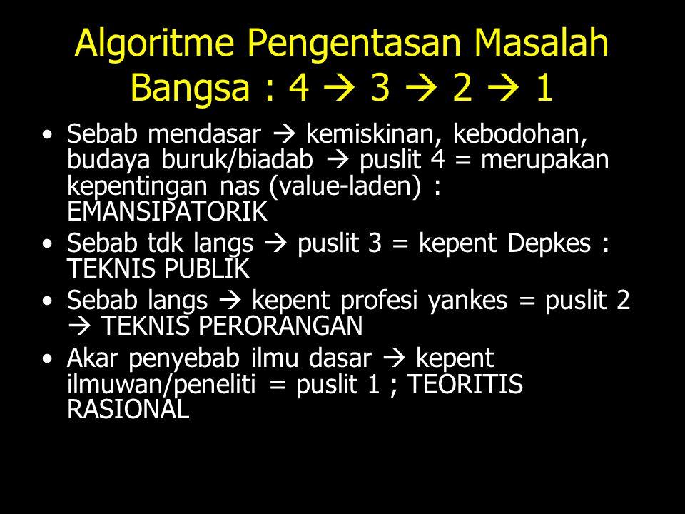 Algoritme Pengentasan Masalah Bangsa : 4  3  2  1 Sebab mendasar  kemiskinan, kebodohan, budaya buruk/biadab  puslit 4 = merupakan kepentingan na