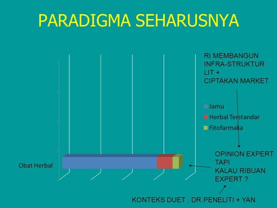 PARADIGMA SEHARUSNYA OPINION EXPERT TAPI KALAU RIBUAN EXPERT ? KONTEKS DUET : DR PENELITI + YAN RI MEMBANGUN INFRA-STRUKTUR LIT + CIPTAKAN MARKET