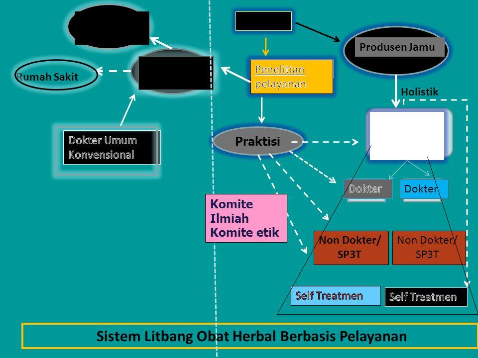 Produsen Jamu Riset Dokter Rumah Sakit Mitra Non Dokter/ SP3T Non Dokter/ SP3T Praktisi Holistik Standar Rumah Sakit Sistem Litbang Obat Herbal Berbas
