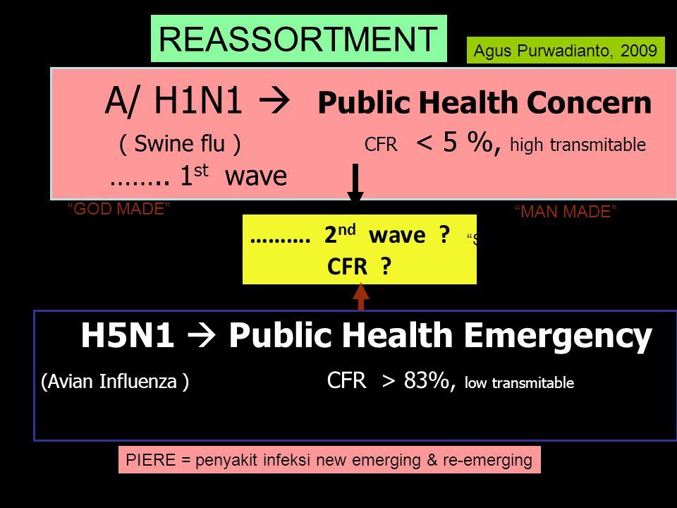 A/ H1N1  Public Health Concern ( Swine flu ) CFR < 5 %, high transmitable …….. 1 st wave H5N1  Public Health Emergency (Avian Influenza ) CFR > 83%,