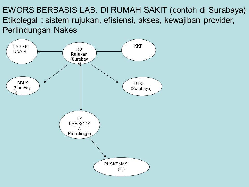 RS Rujukan (Surabay a) LAB.FK UNAIR KKP BBLK (Surabay a) BTKL (Surabaya) RS KAB/KODY A Probolinggo PUSKEMAS (ILI) EWORS BERBASIS LAB. DI RUMAH SAKIT (
