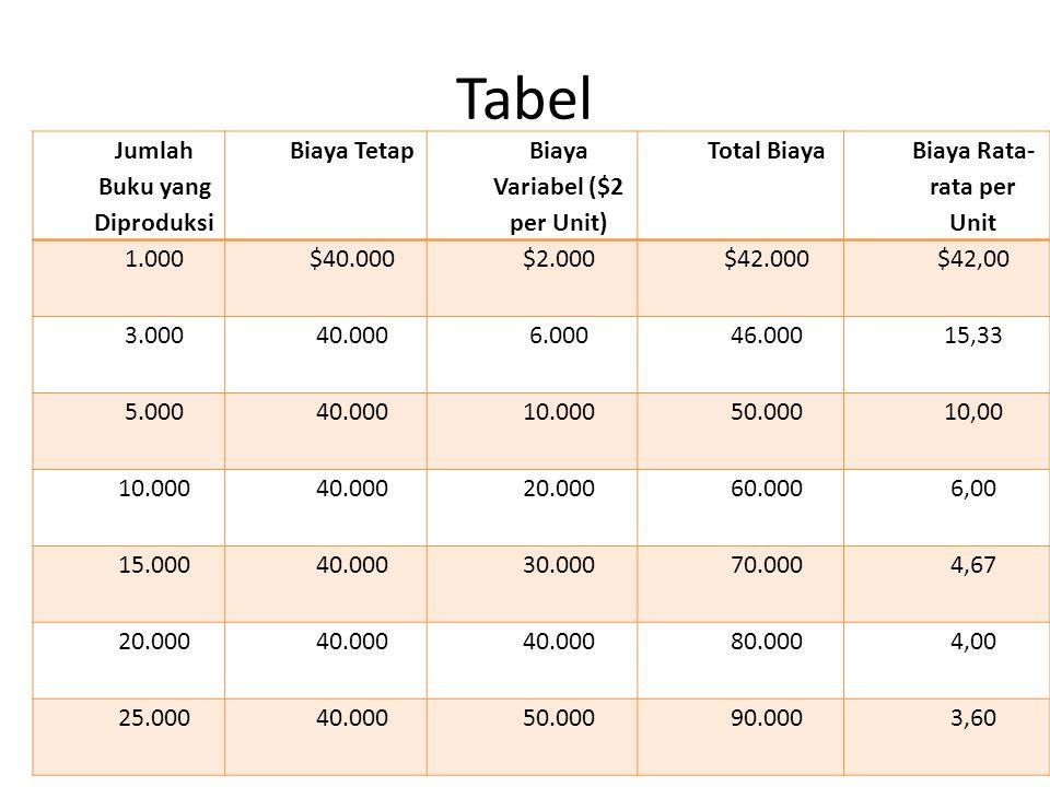 Tabel Jumlah Buku yang Diproduksi Biaya Tetap Biaya Variabel ($2 per Unit) Total Biaya Biaya Rata- rata per Unit 1.000$40.000$2.000$42.000$42,00 3.00040.0006.00046.00015,33 5.00040.00010.00050.00010,00 10.00040.00020.00060.0006,00 15.00040.00030.00070.0004,67 20.00040.000 80.0004,00 25.00040.00050.00090.0003,60