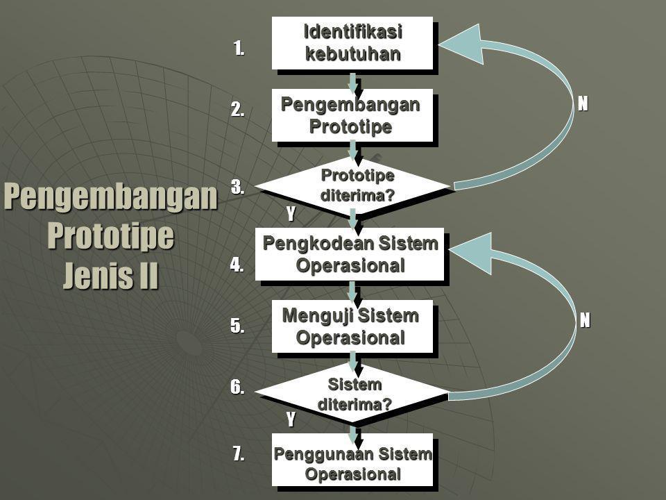 Empat model Prototype :  Prototype kertas Gambaran sistem yang dibuat pada media kertas.