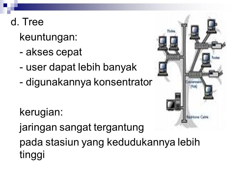 d. Tree keuntungan: - akses cepat - user dapat lebih banyak - digunakannya konsentrator kerugian: jaringan sangat tergantung pada stasiun yang keduduk