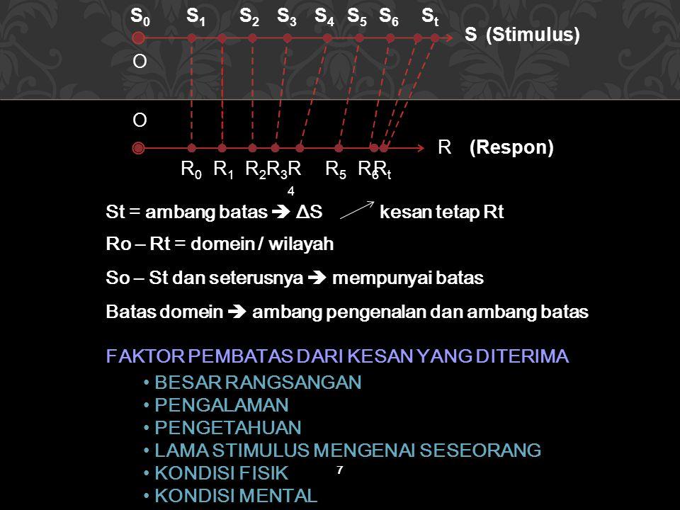 7 R2R2 R3R3 R6R6 O O S0S0 S1S1 S2S2 S3S3 S4S4 S5S5 S6S6 StSt S R0R0 R1R1 R4R4 R5R5 R (Stimulus) (Respon) RtRt St = ambang batas  ΔS kesan tetap Rt Ro