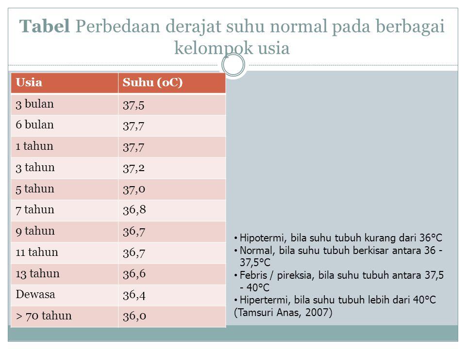 Tabel Perbedaan derajat suhu normal pada berbagai kelompok usia UsiaSuhu (oC) 3 bulan37,5 6 bulan37,7 1 tahun37,7 3 tahun37,2 5 tahun37,0 7 tahun36,8