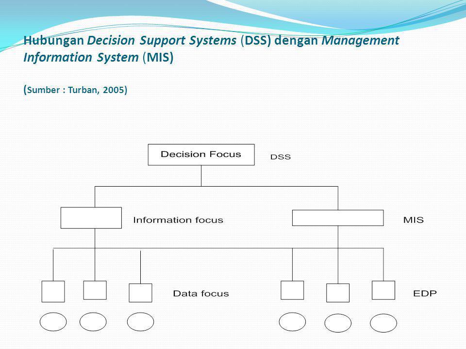 Perbedaan MIS & DSS Fitur DSS yaitu : 1.