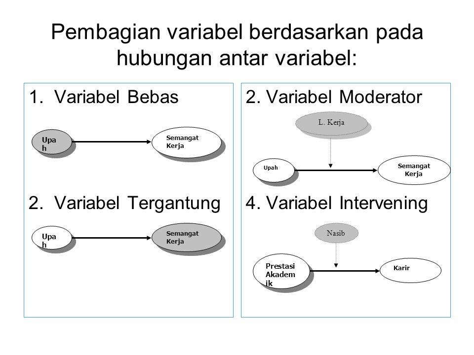 Pembagian variabel berdasarkan pada hubungan antar variabel: 1.Variabel Bebas 2.Variabel Tergantung 2. Variabel Moderator 4. Variabel Intervening Upa