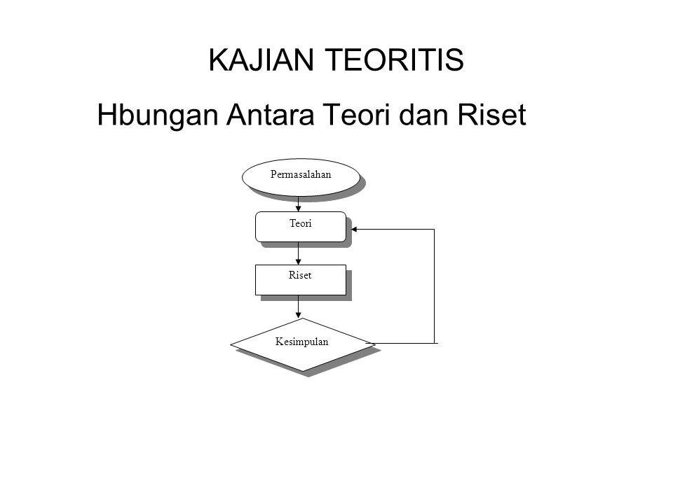 KAJIAN TEORITIS Hbungan Antara Teori dan Riset Teori Riset Kesimpulan Permasalahan