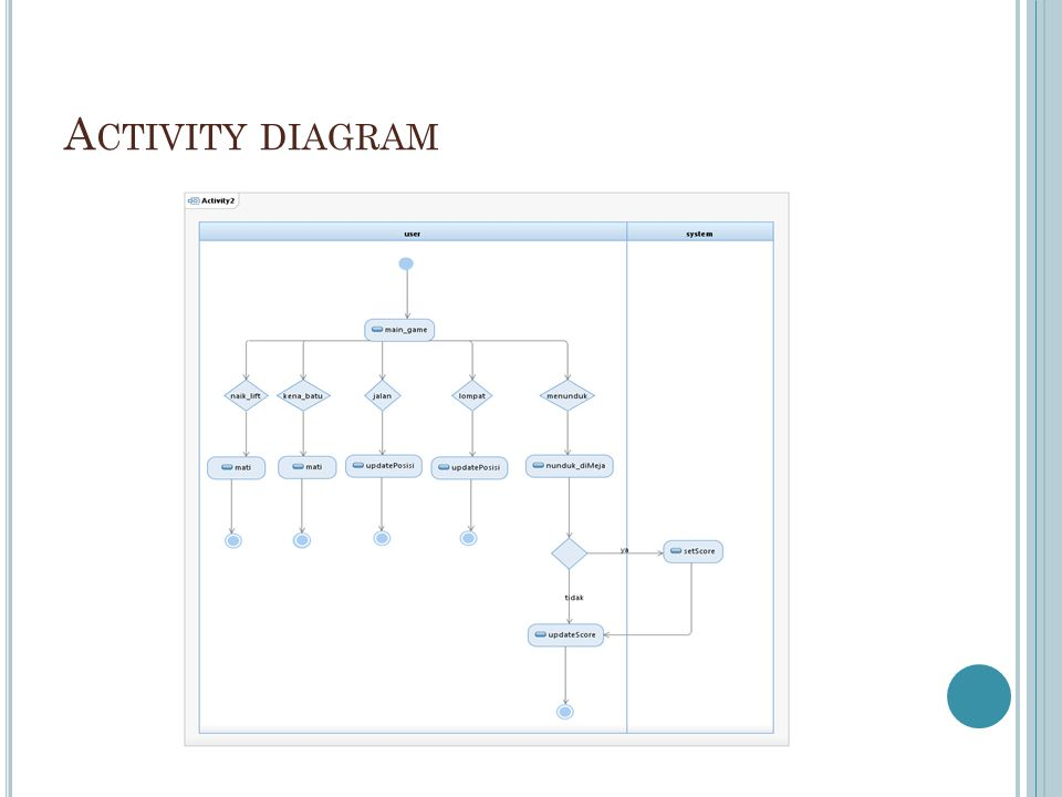 A CTIVITY DIAGRAM