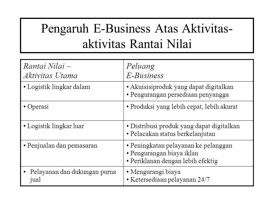 Pengaruh E-Business Atas Aktivitas- aktivitas Rantai Nilai Rantai Nilai – Aktivitas Utama Peluang E-Business Logistik lingkar dalam Akuisisiproduk yan