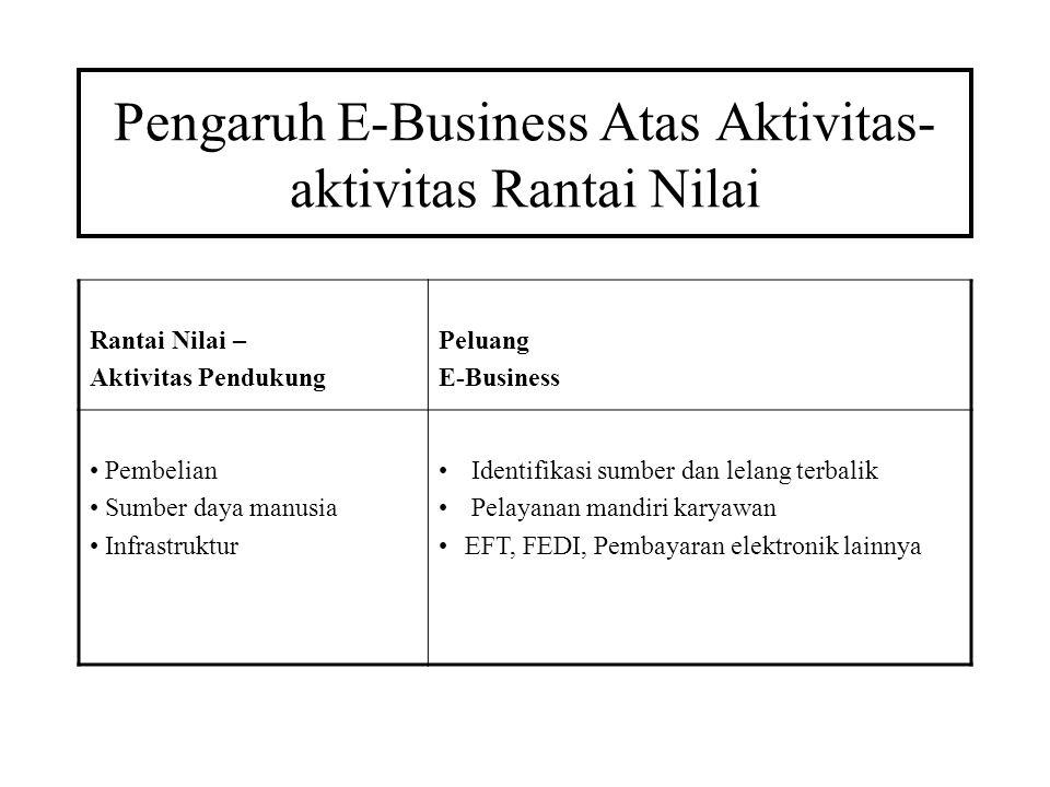 Pengaruh E-Business Atas Aktivitas- aktivitas Rantai Nilai Rantai Nilai – Aktivitas Pendukung Peluang E-Business Pembelian Sumber daya manusia Infrast