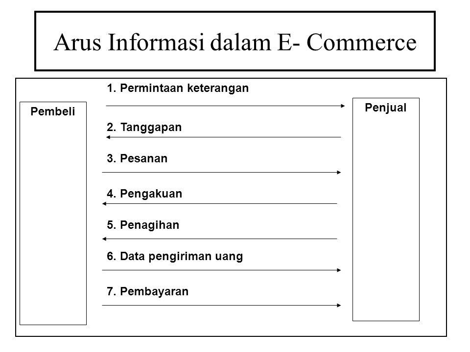 Arus Informasi dalam E- Commerce Pembeli Penjual 1. Permintaan keterangan 2. Tanggapan 3. Pesanan 4. Pengakuan 5. Penagihan 6. Data pengiriman uang 7.