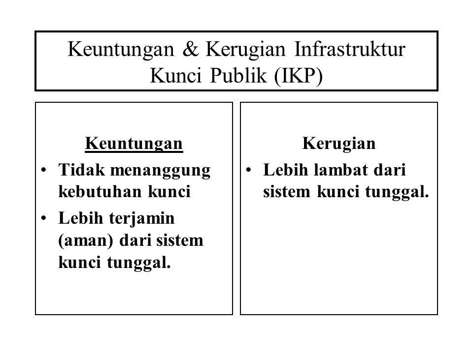 Keuntungan & Kerugian Infrastruktur Kunci Publik (IKP) Keuntungan Tidak menanggung kebutuhan kunci Lebih terjamin (aman) dari sistem kunci tunggal. Ke