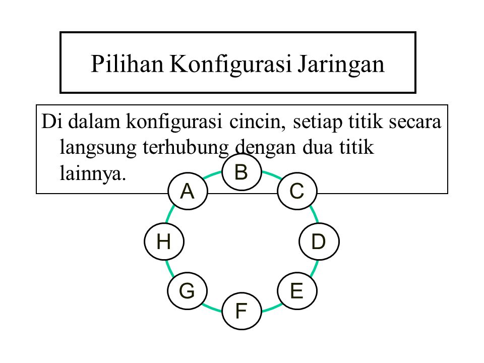 Pilihan Konfigurasi Jaringan Di dalam konfigurasi cincin, setiap titik secara langsung terhubung dengan dua titik lainnya. A H B D C EG F
