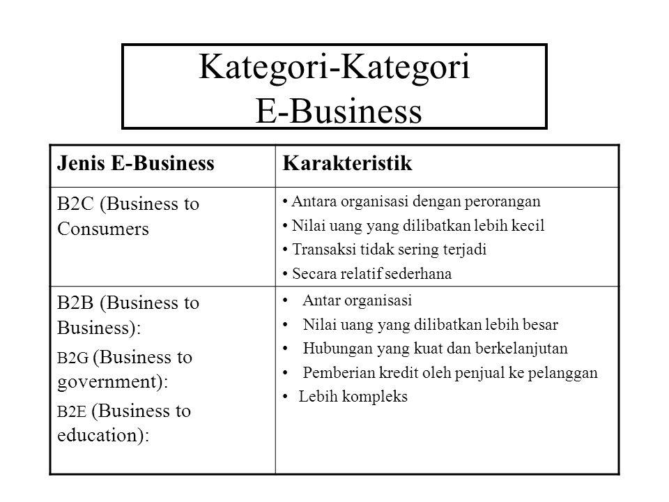Kategori-Kategori E-Business Jenis E-BusinessKarakteristik B2C (Business to Consumers Antara organisasi dengan perorangan Nilai uang yang dilibatkan l