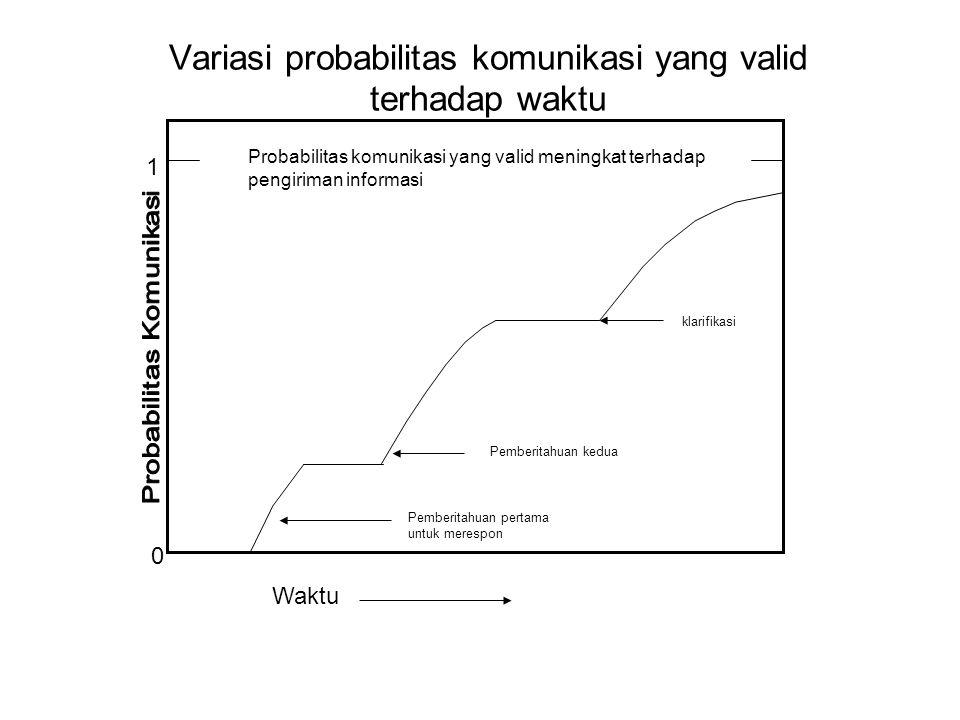 Variasi probabilitas komunikasi yang valid terhadap waktu 1 Waktu Pemberitahuan pertama untuk merespon Pemberitahuan kedua klarifikasi 0 Probabilitas
