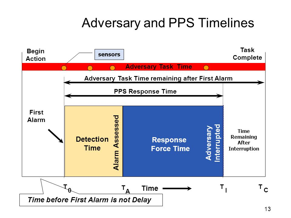 13 Adversary and PPS Timelines Detection Time Begin Action Task Complete Time Adversary Task Time C T First Alarm T 0 Alarm Assessed A T Response Force Time Adversary Interrupted T I PPS Response Time sensors Time Remaining After Interruption Time before First Alarm is not Delay Adversary Task Time remaining after First Alarm