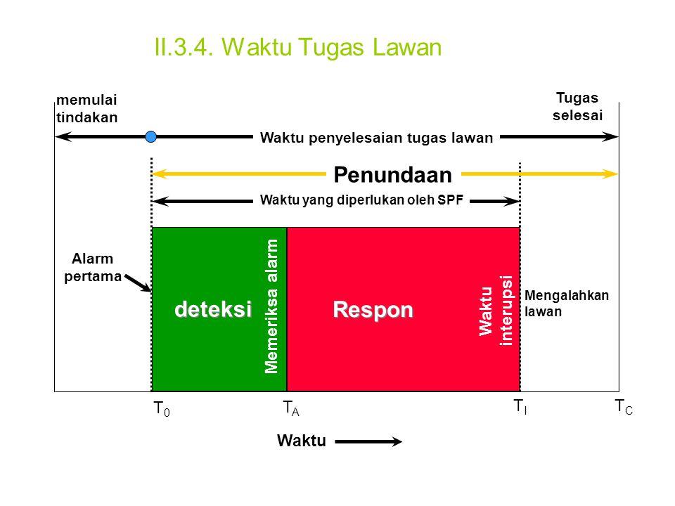 II.3.4. Waktu Tugas Lawan memulai tindakan Tugas selesai Waktu Waktu penyelesaian tugas lawan Alarm pertama deteksi Memeriksa alarm Respon Waktu inter