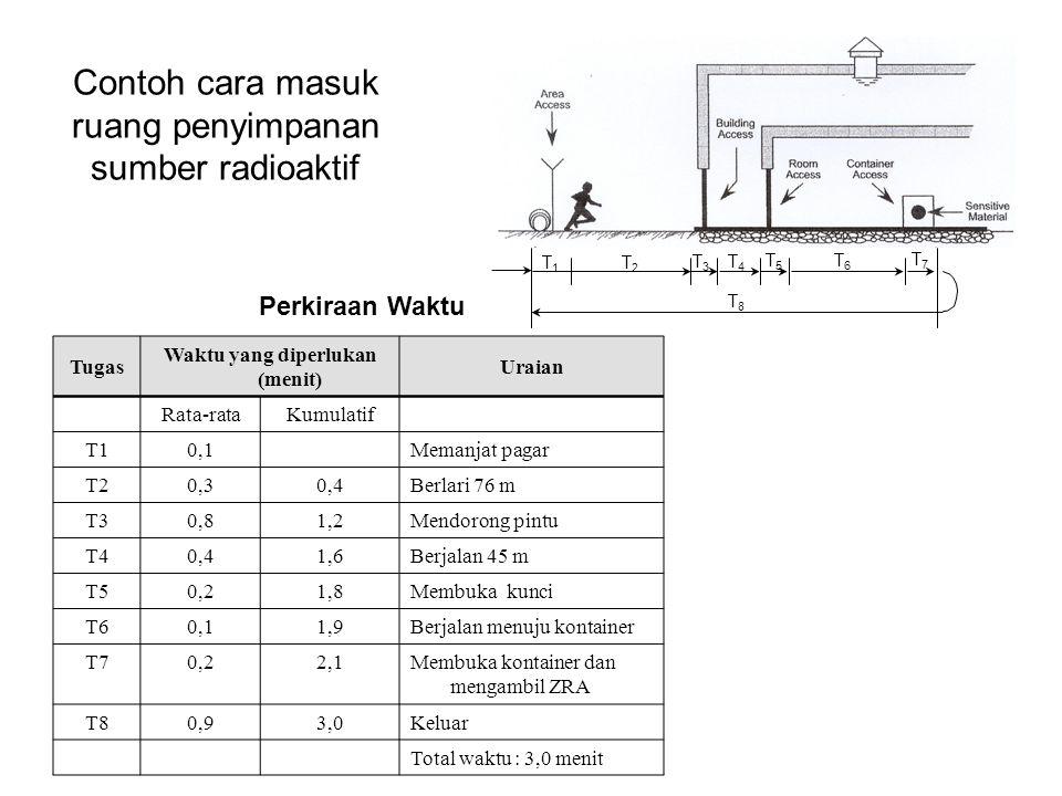 Contoh cara masuk ruang penyimpanan sumber radioaktif Tugas Waktu yang diperlukan (menit) Uraian Rata-rataKumulatif T10,1 Memanjat pagar T20,30,4 Berl