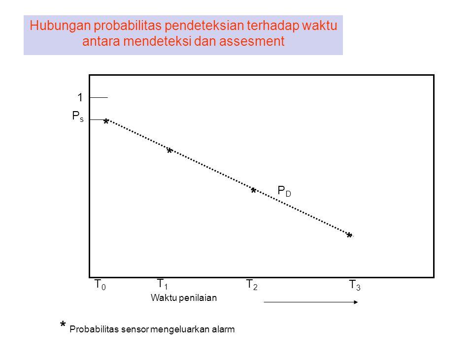 Hubungan probabilitas pendeteksian terhadap waktu antara mendeteksi dan assesment * * * * T0T0 T1T1 T2T2 T3T3 1 PsPs Waktu penilaian * Probabilitas se