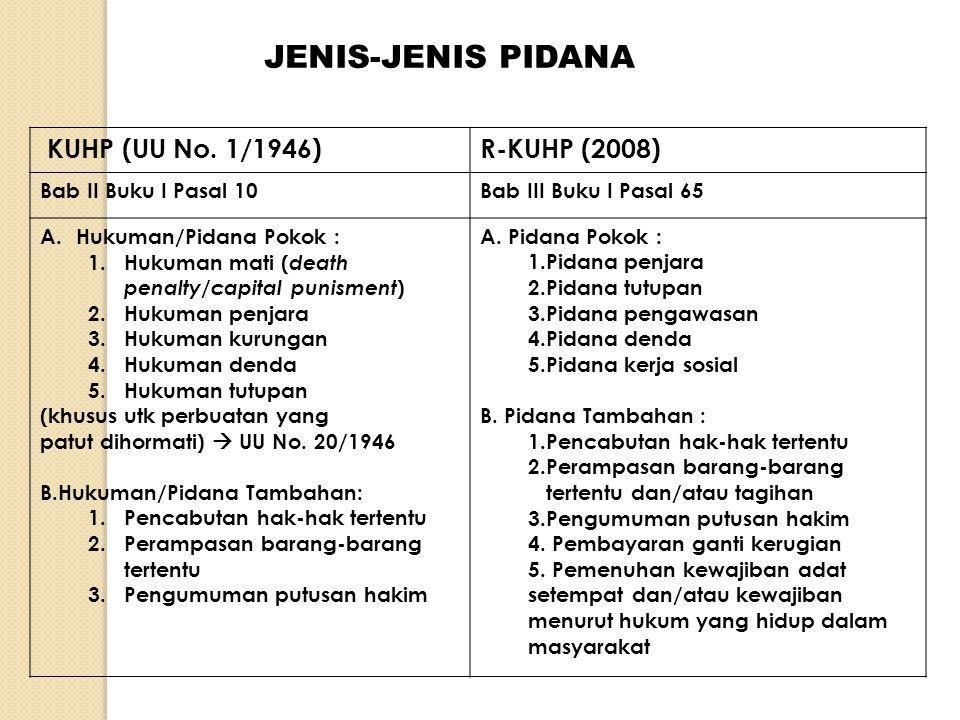 JENIS-JENIS PIDANA KUHP (UU No. 1/1946)R-KUHP (2008) Bab II Buku I Pasal 10Bab III Buku I Pasal 65 A.Hukuman/Pidana Pokok : 1.Hukuman mati ( death pen