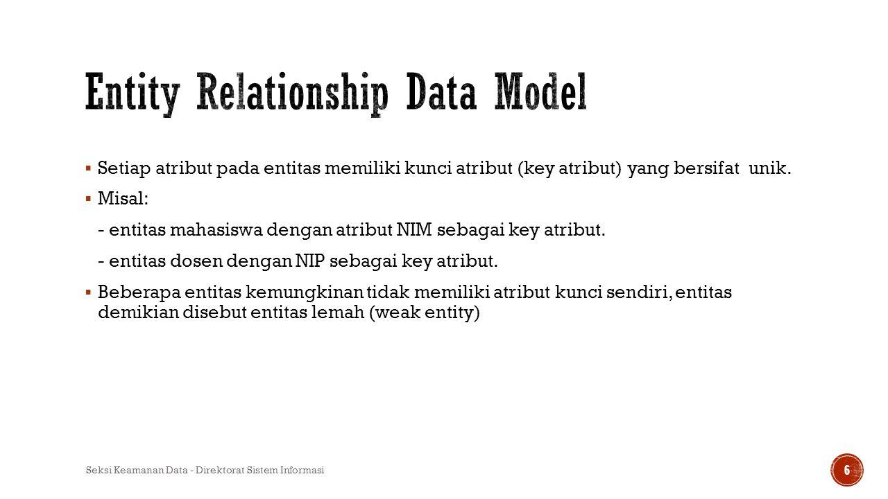  Setiap atribut pada entitas memiliki kunci atribut (key atribut) yang bersifat unik.  Misal: - entitas mahasiswa dengan atribut NIM sebagai key atr