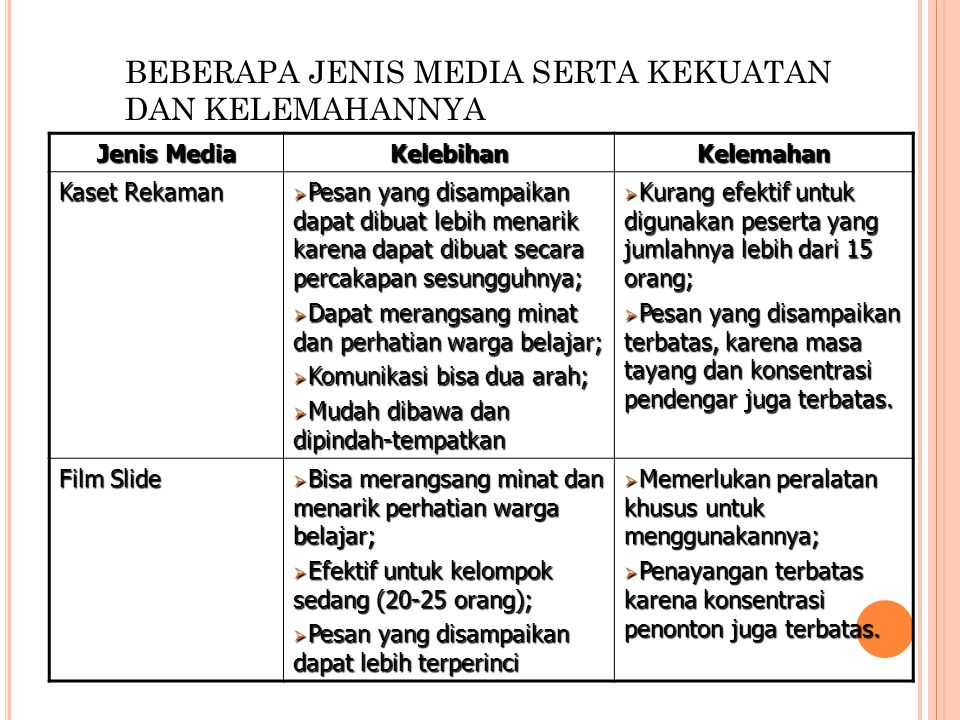 Jenis Media KelebihanKelemahan Lembar Balik  Pesan yang disampaikan dapat lebih terperinci;  Dapat menarik perhatian khalayak;  Tidak membutuhkan keterampilan baca-tulis.7  Kurang efektif untuk khalayak yang jumlahnya lebih dari 10 orang.