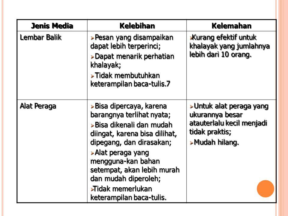 Jenis Media KelebihanKelemahan Lembar Balik  Pesan yang disampaikan dapat lebih terperinci;  Dapat menarik perhatian khalayak;  Tidak membutuhkan k